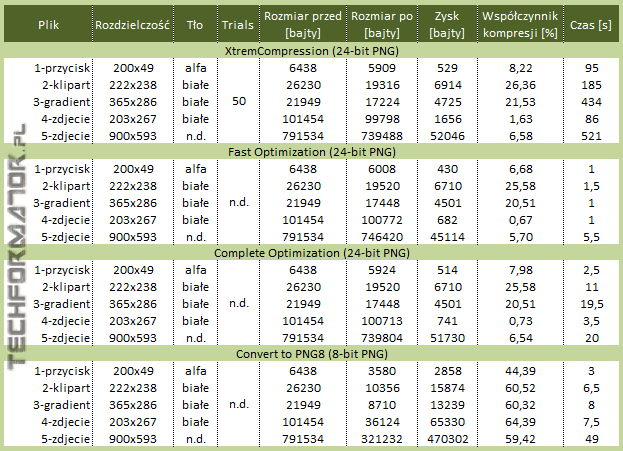 Zestawienie wyników optymalizacji PNG