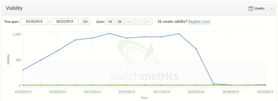Filtr ręczny SearchMetrics
