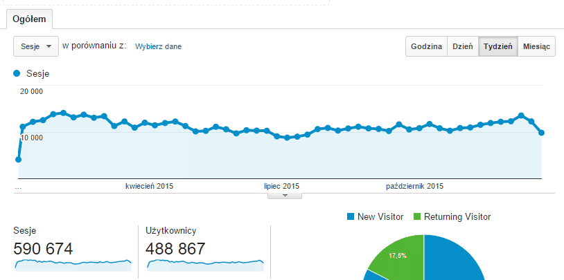 Statystyki techformator.pl